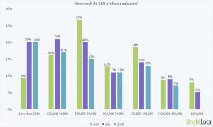 أحدث الدراسات حول أرباح متخصصي السيو المحترفين.